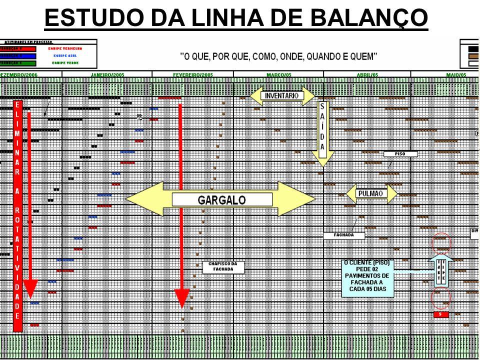 ESTUDO DA LINHA DE BALANÇO