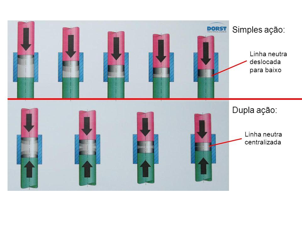 Simples ação: Dupla ação: Linha neutra deslocada para baixo