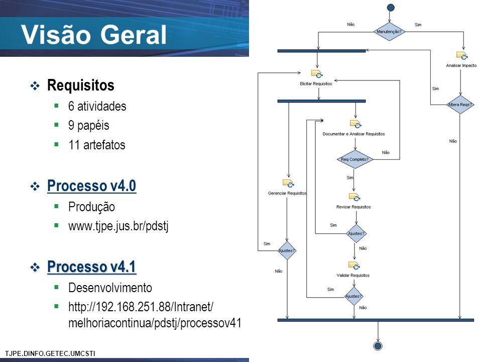Visão Geral Requisitos Processo v4.0 Processo v4.1 6 atividades