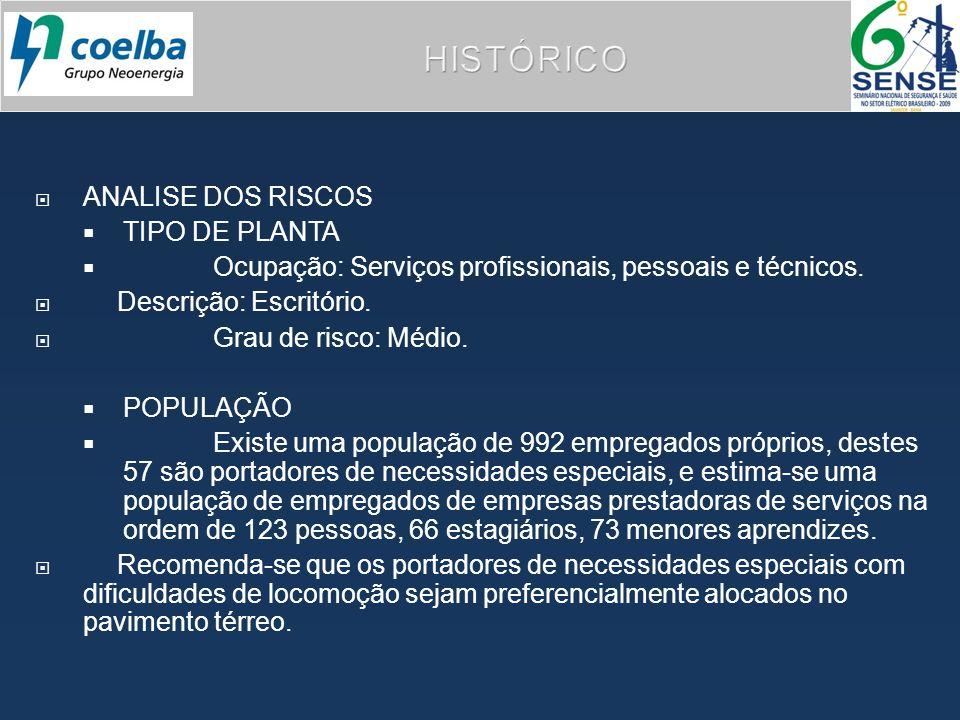 HISTÓRICO ANALISE DOS RISCOS TIPO DE PLANTA