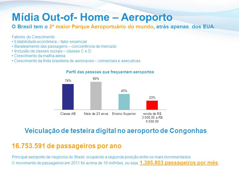 Veiculação de testeira digital no aeroporto de Congonhas
