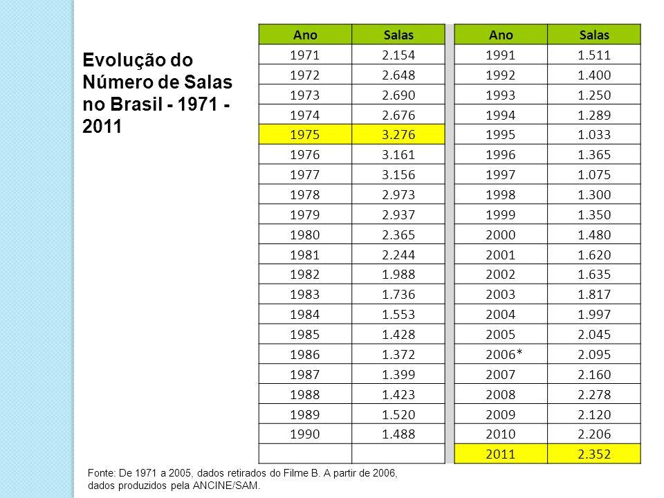 Evolução do Número de Salas no Brasil - 1971 - 2011