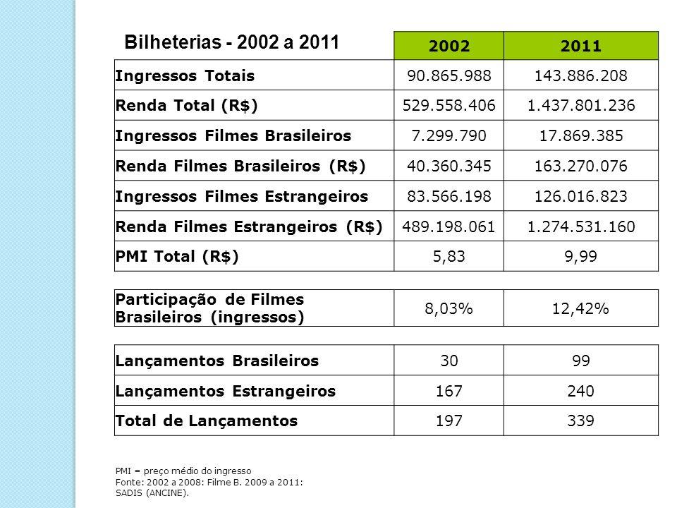 Bilheterias - 2002 a 2011 2002 2011 Ingressos Totais 90.865.988