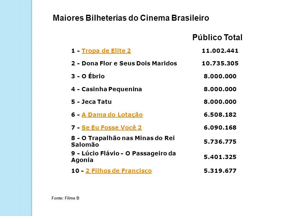 Maiores Bilheterias do Cinema Brasileiro