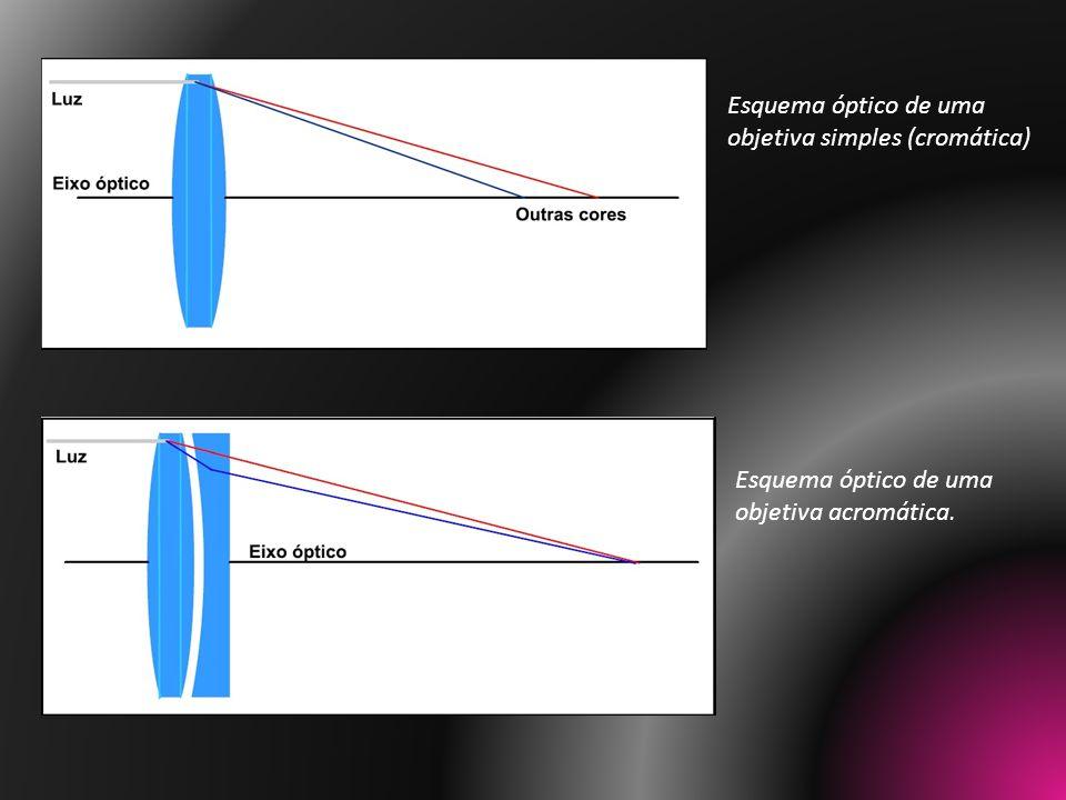 Esquema óptico de uma objetiva simples (cromática)