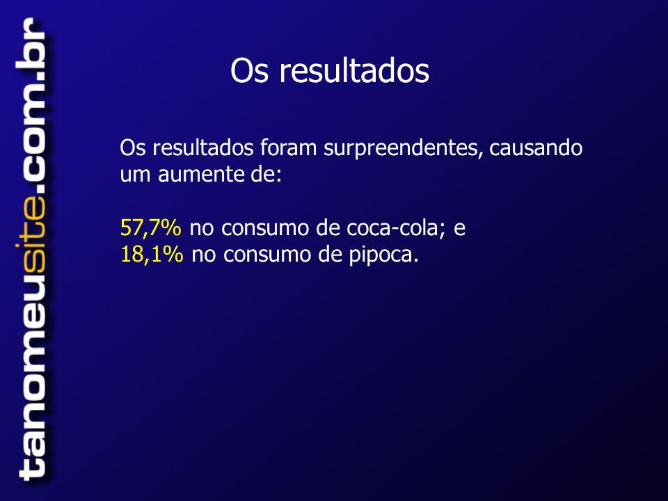 Os resultados Os resultados foram surpreendentes, causando um aumente de: 57,7% no consumo de coca-cola; e.