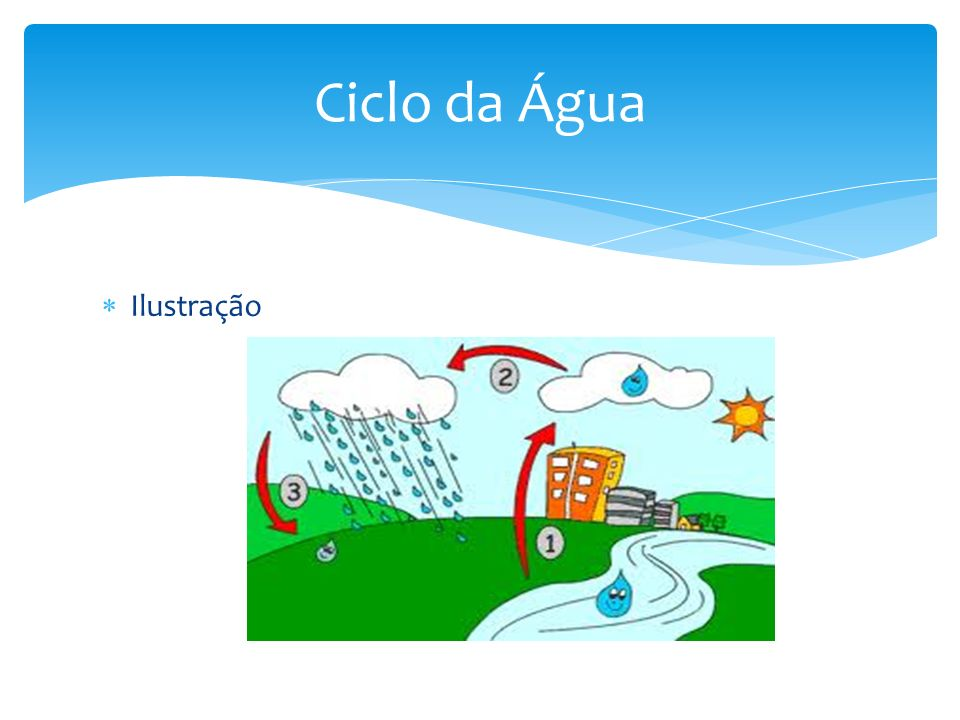 Ciclo da Água Ilustração