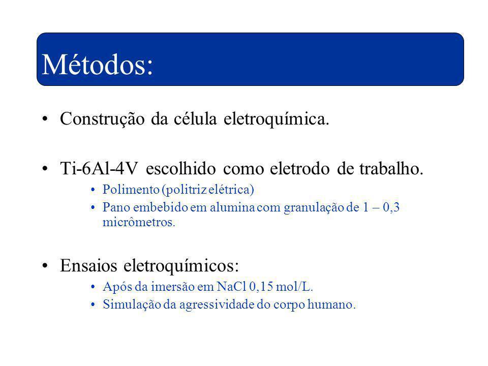 Métodos: Construção da célula eletroquímica.