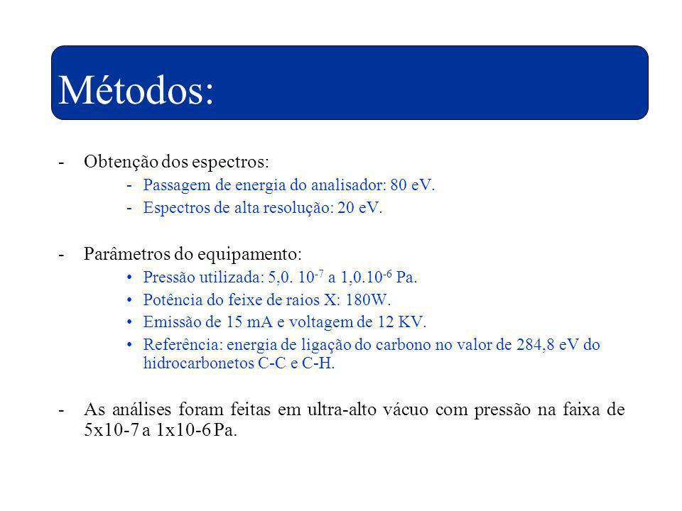 Métodos: Obtenção dos espectros: Parâmetros do equipamento: