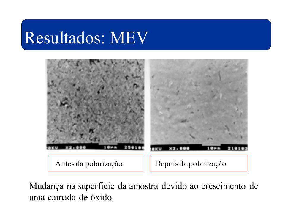 Resultados: MEV Não se observa a corrosão por pites no material. Comprovação da camada de óxido pode ser feita pela análise por XPS.