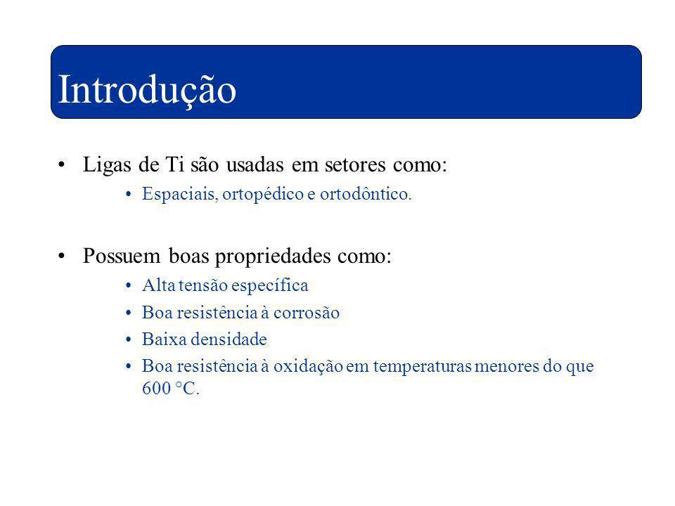 Introdução Ligas de Ti são usadas em setores como: