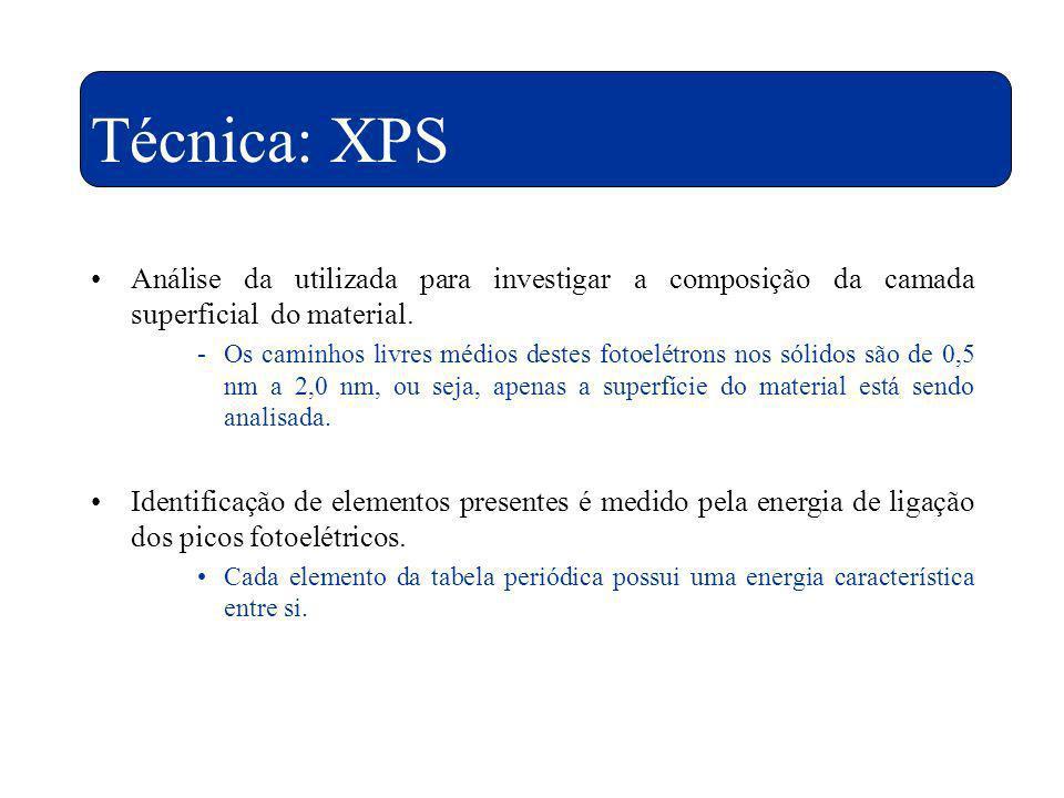 Técnica: XPS Análise da utilizada para investigar a composição da camada superficial do material.