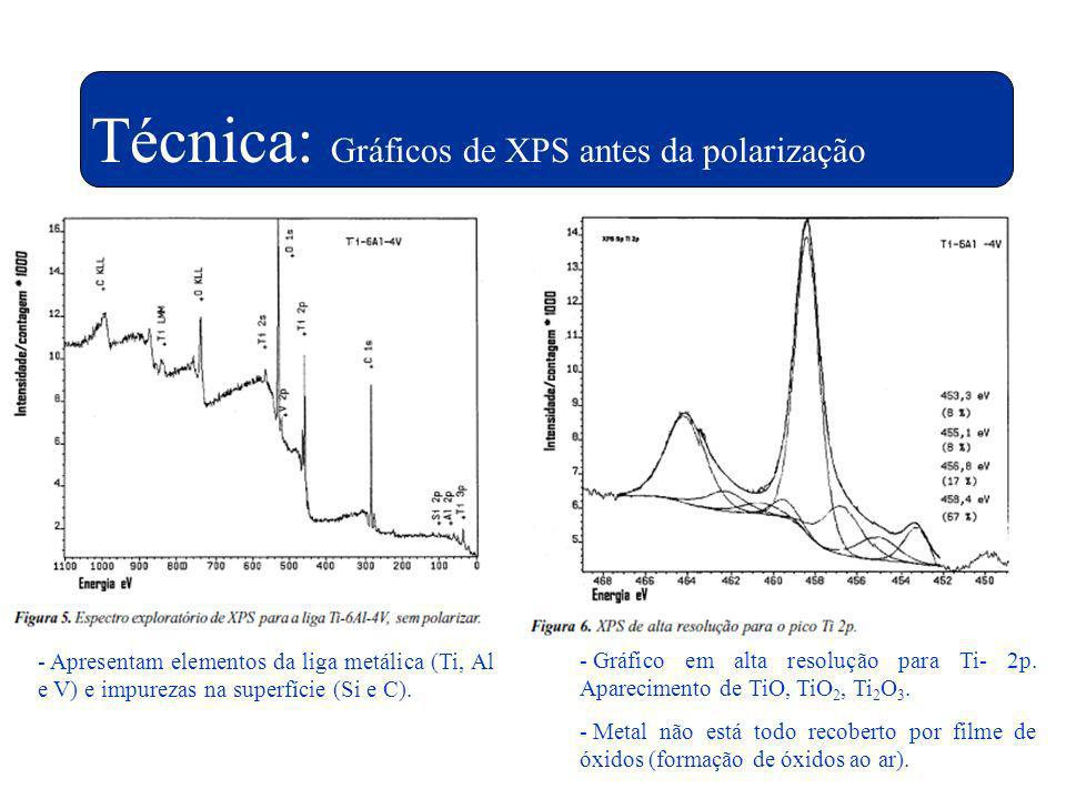 Técnica: Gráficos de XPS antes da polarização