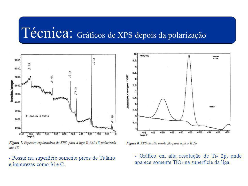 Técnica: Gráficos de XPS depois da polarização