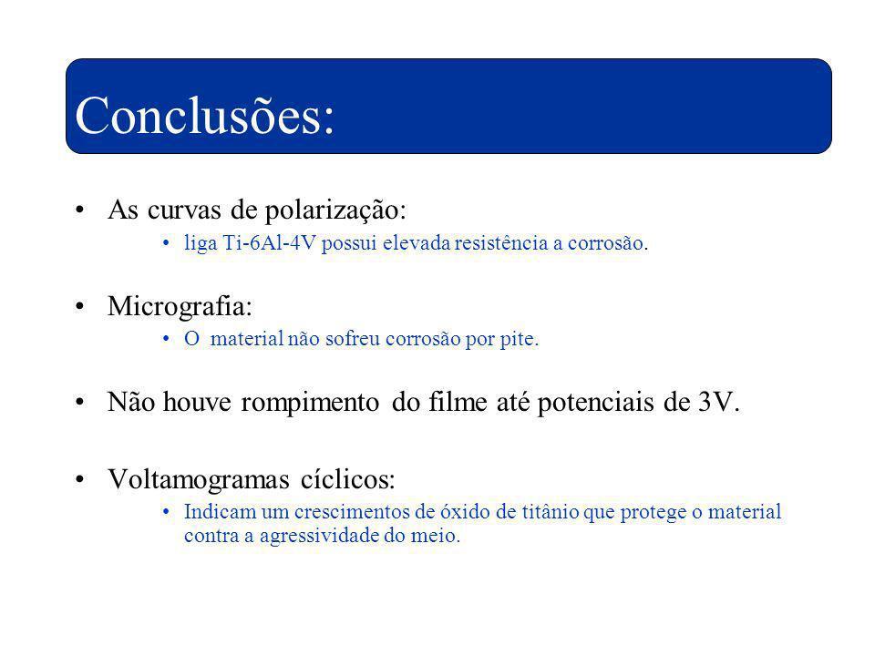 Conclusões: As curvas de polarização: Micrografia: