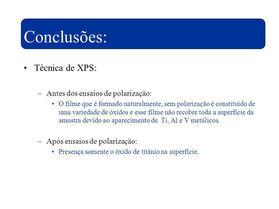 Conclusões: Técnica de XPS: Antes dos ensaios de polarização: