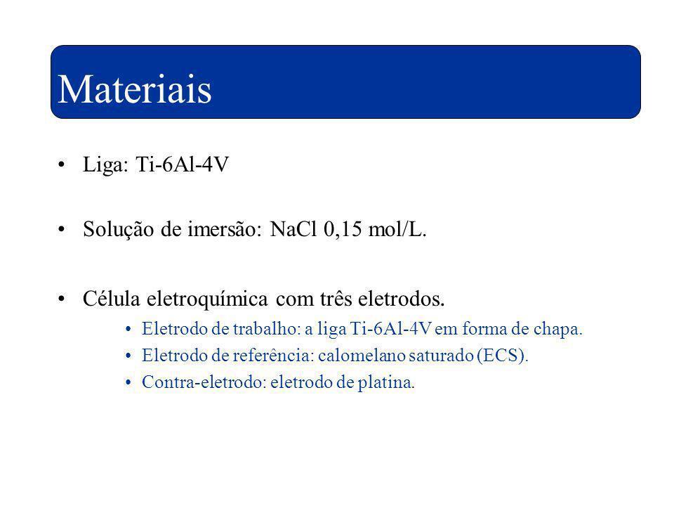 Materiais Liga: Ti-6Al-4V Solução de imersão: NaCl 0,15 mol/L.