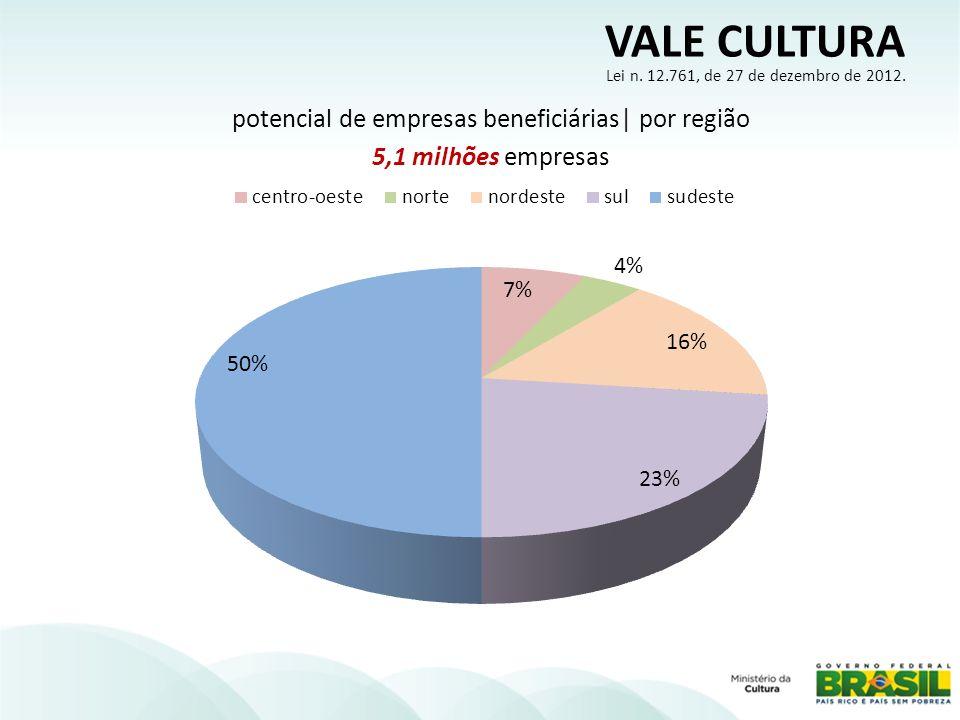 potencial de empresas beneficiárias| por região 5,1 milhões empresas
