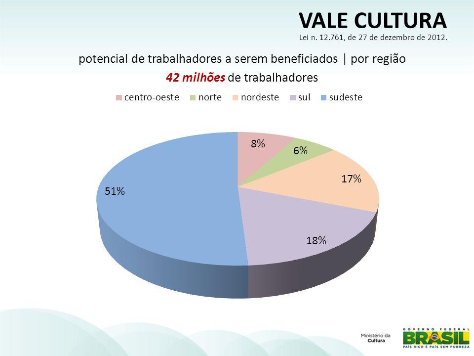 potencial de trabalhadores a serem beneficiados | por região 42 milhões de trabalhadores