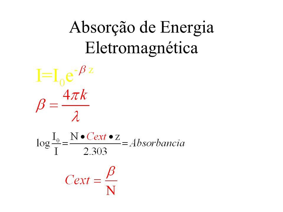 Absorção de Energia Eletromagnética