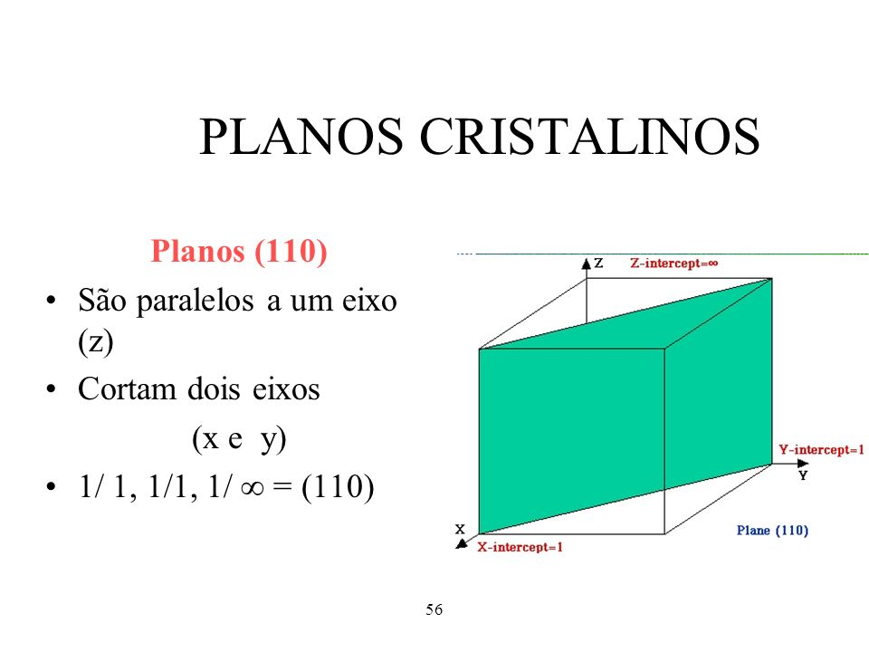 PLANOS CRISTALINOS Planos (110) São paralelos a um eixo (z)