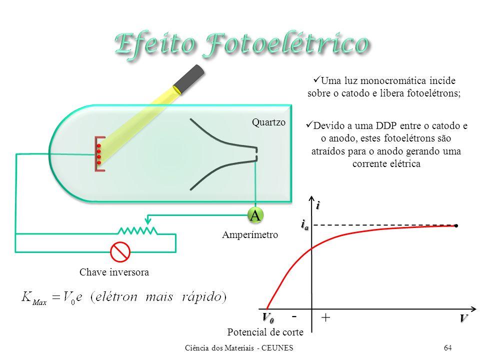 Efeito Fotoelétrico A - + i ia V0 V