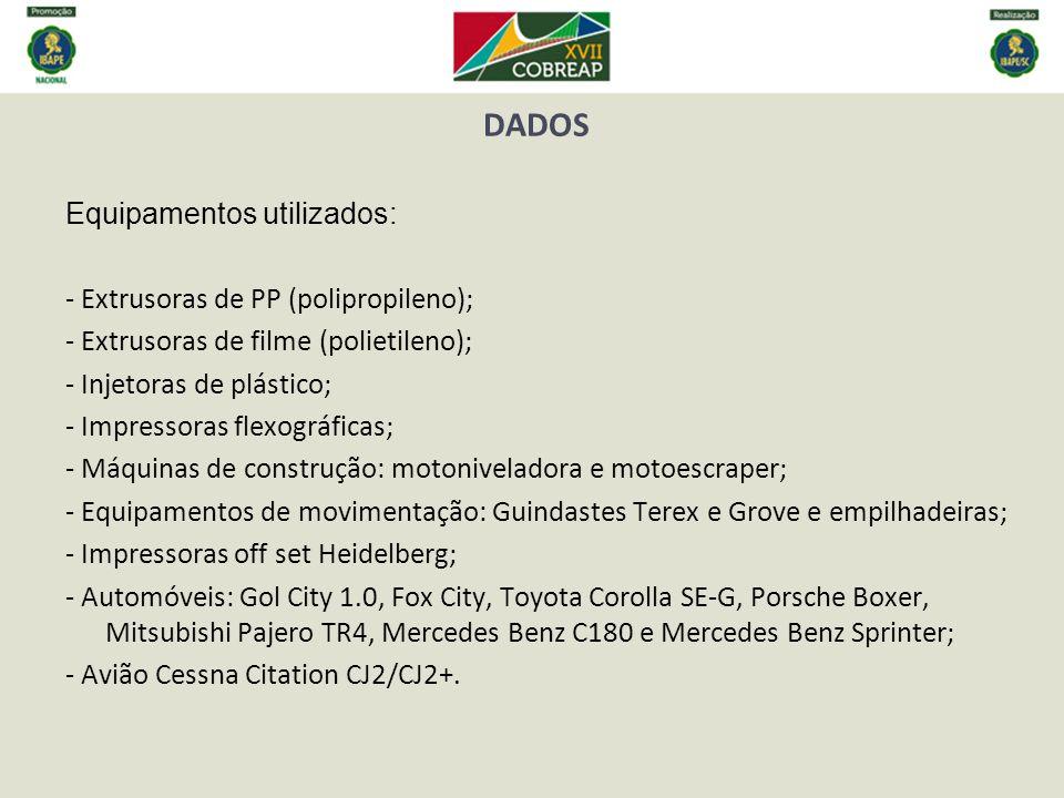 DADOS Equipamentos utilizados: - Extrusoras de PP (polipropileno);