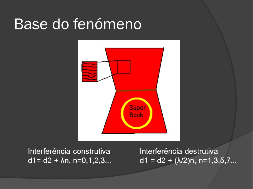 Base do fenómeno Interferência construtiva d1= d2 + λn, n=0,1,2,3...