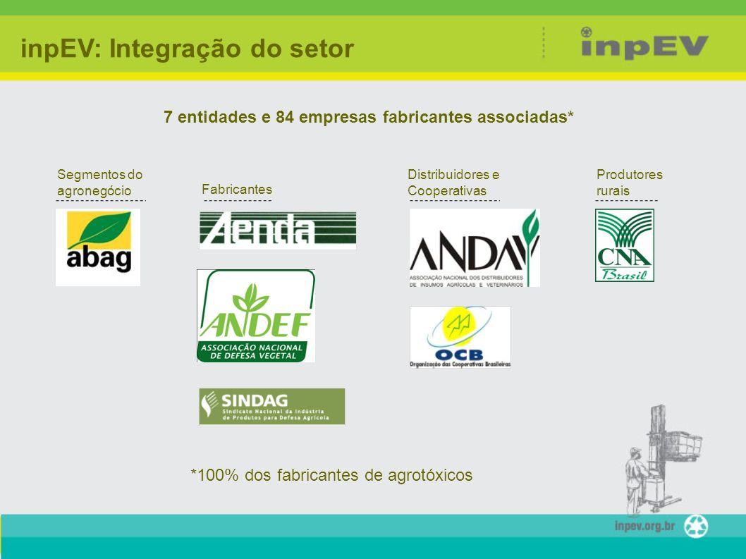7 entidades e 84 empresas fabricantes associadas*