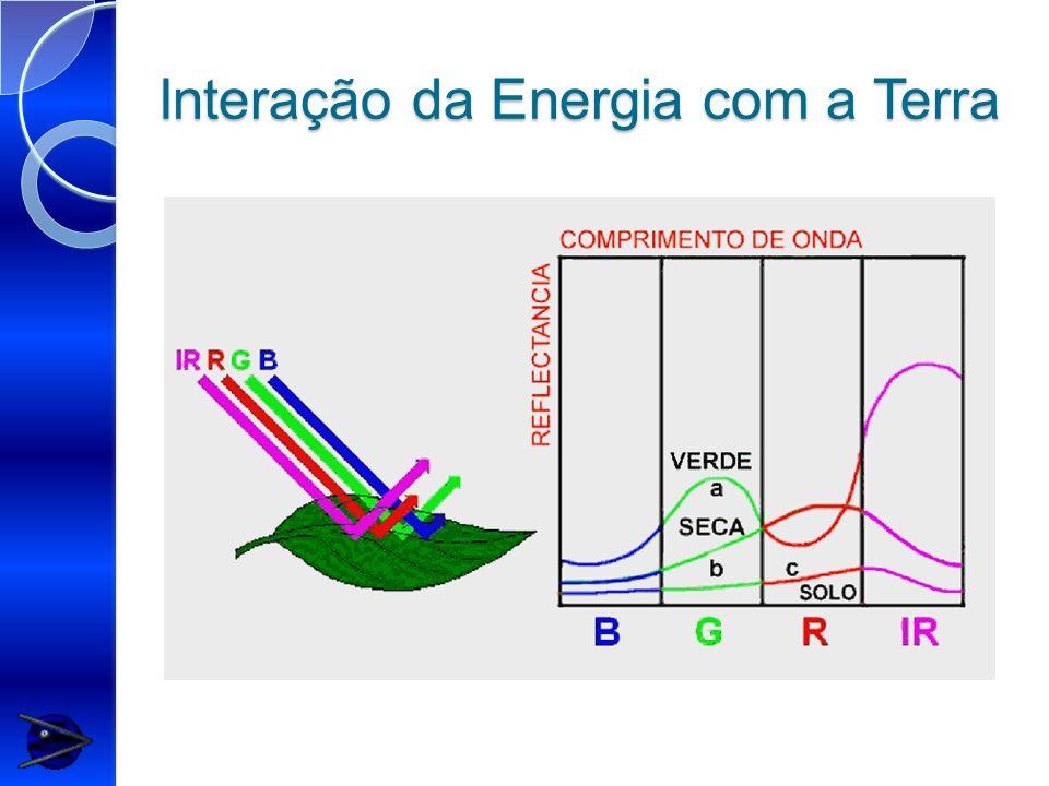 Interação da Energia com a Terra