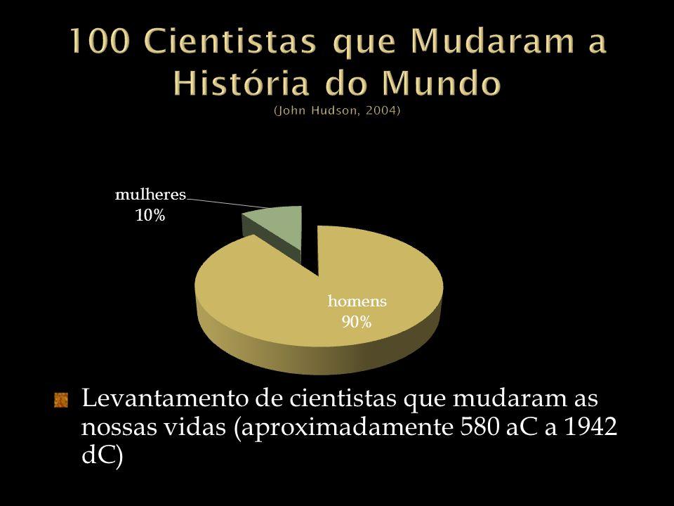 100 Cientistas que Mudaram a História do Mundo (John Hudson, 2004)