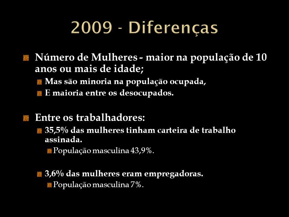 2009 - Diferenças Número de Mulheres - maior na população de 10 anos ou mais de idade; Mas são minoria na população ocupada,
