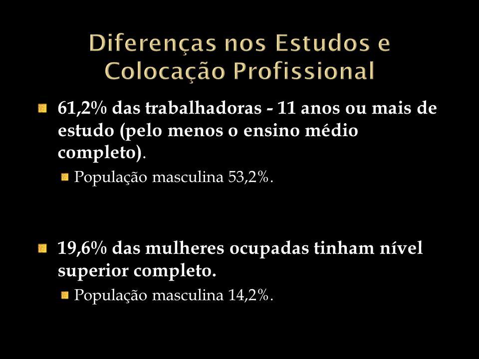 Diferenças nos Estudos e Colocação Profissional