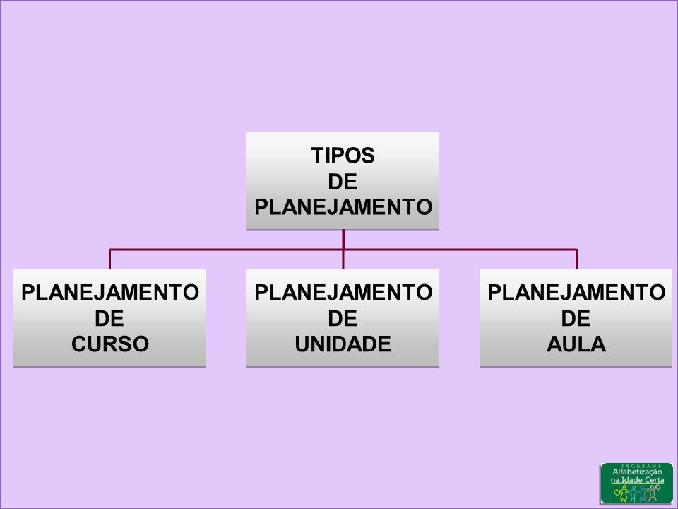 TIPOS DE PLANEJAMENTO CURSO UNIDADE AULA