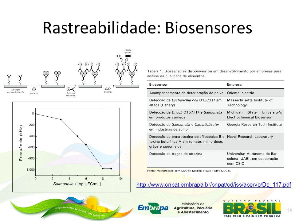 Rastreabilidade: Biosensores