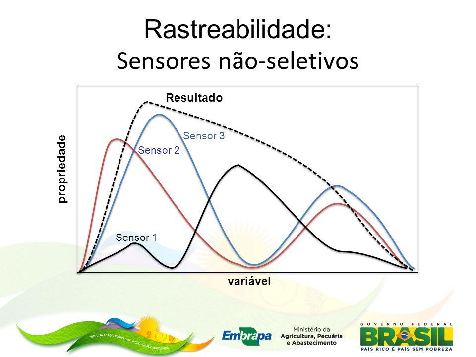 Rastreabilidade: Sensores não-seletivos