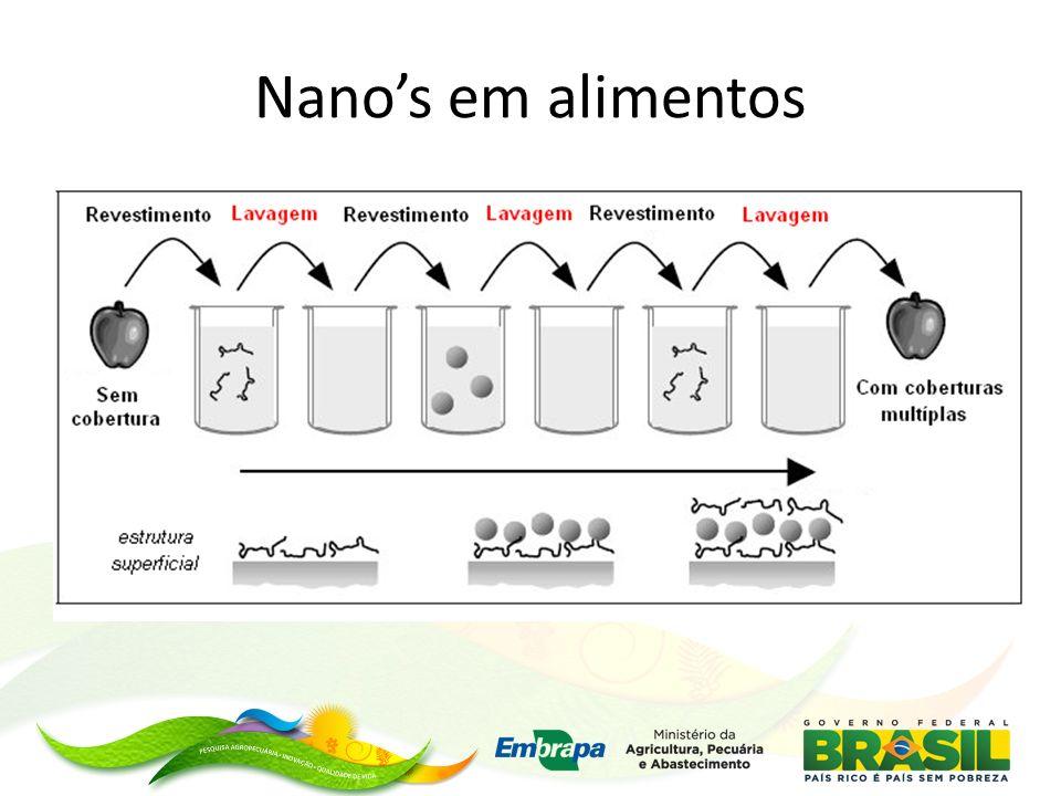 Nano's em alimentos