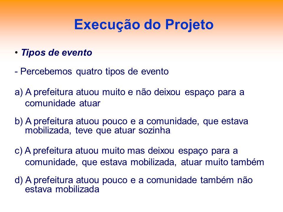Execução do Projeto Tipos de evento