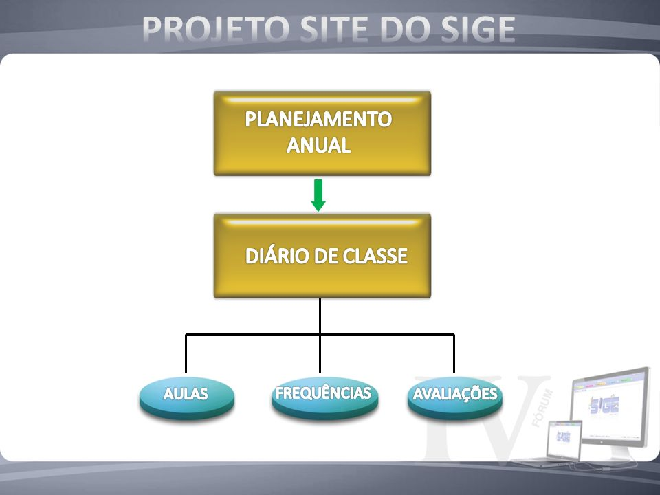 PROJETO SITE DO SIGE PLANEJAMENTO ANUAL DIÁRIO DE CLASSE AULAS