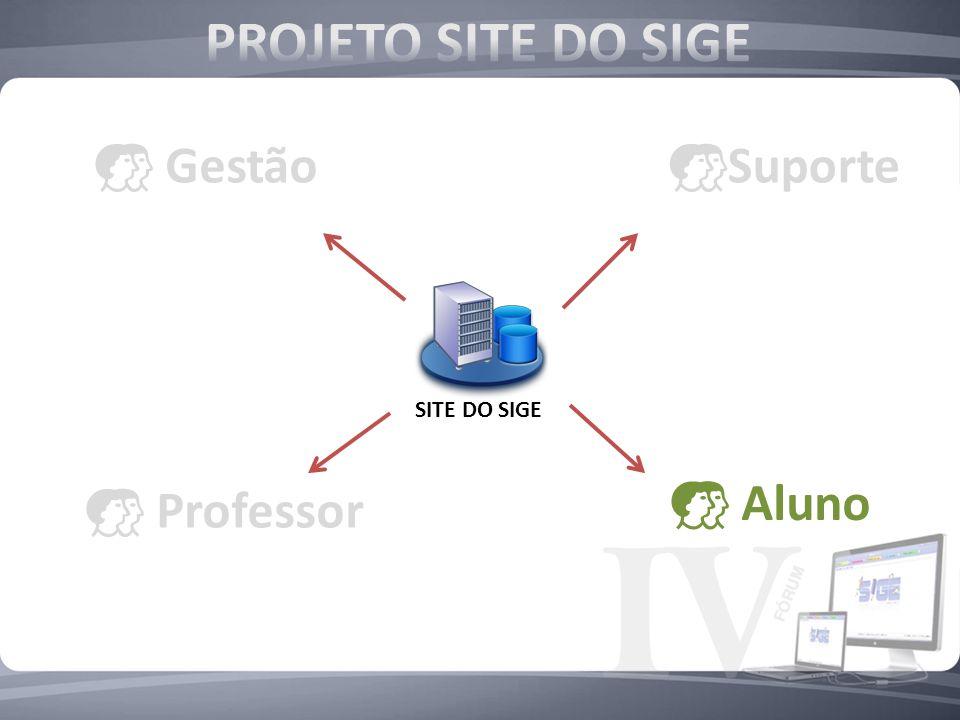 PROJETO SITE DO SIGE Gestão Suporte SITE DO SIGE Aluno Professor