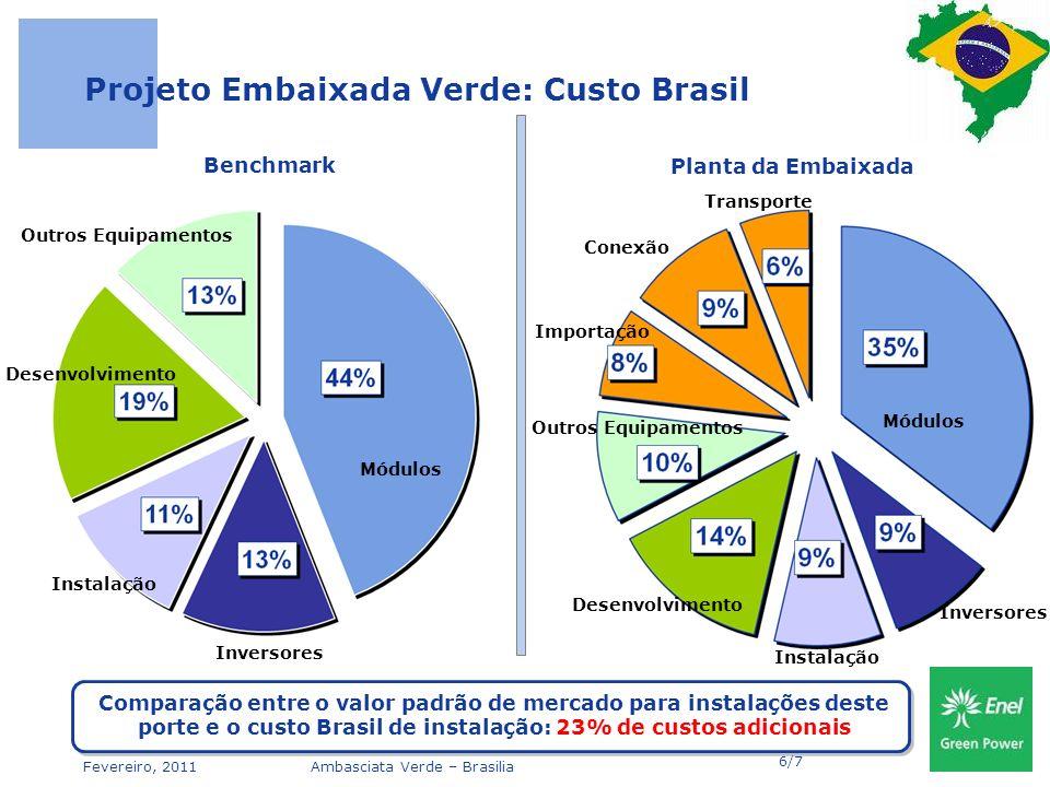 Projeto Embaixada Verde: Custo Brasil