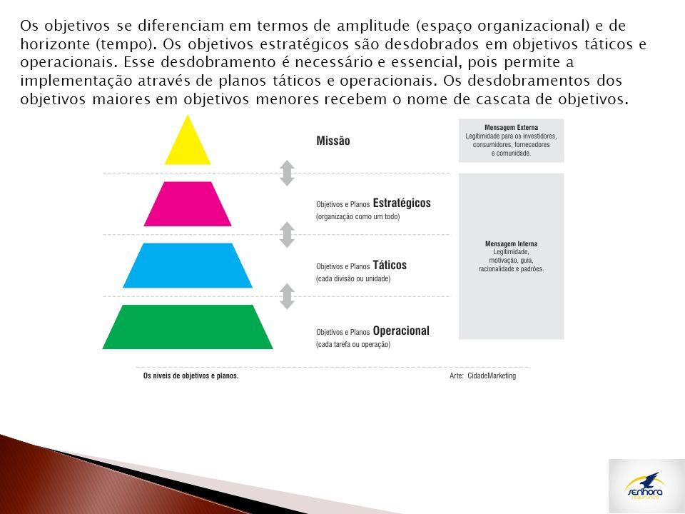 Os objetivos se diferenciam em termos de amplitude (espaço organizacional) e de horizonte (tempo).