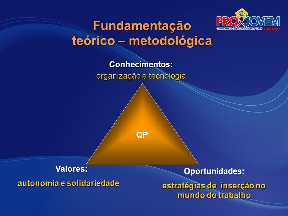 Fundamentação teórico – metodológica