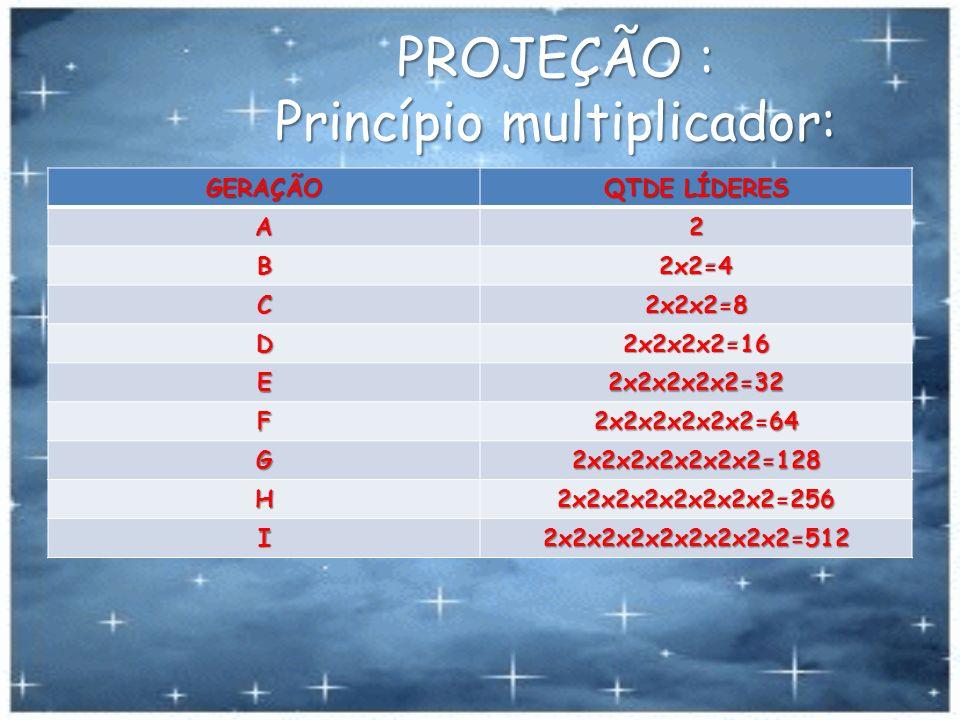 PROJEÇÃO : Princípio multiplicador: