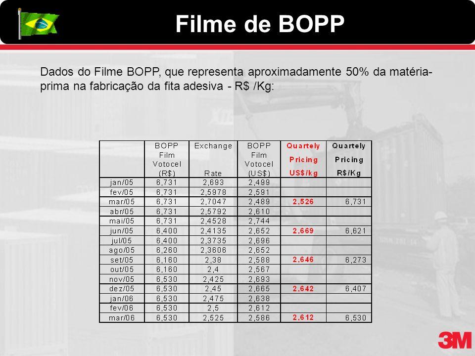 Filme de BOPP Dados do Filme BOPP, que representa aproximadamente 50% da matéria-prima na fabricação da fita adesiva - R$ /Kg: