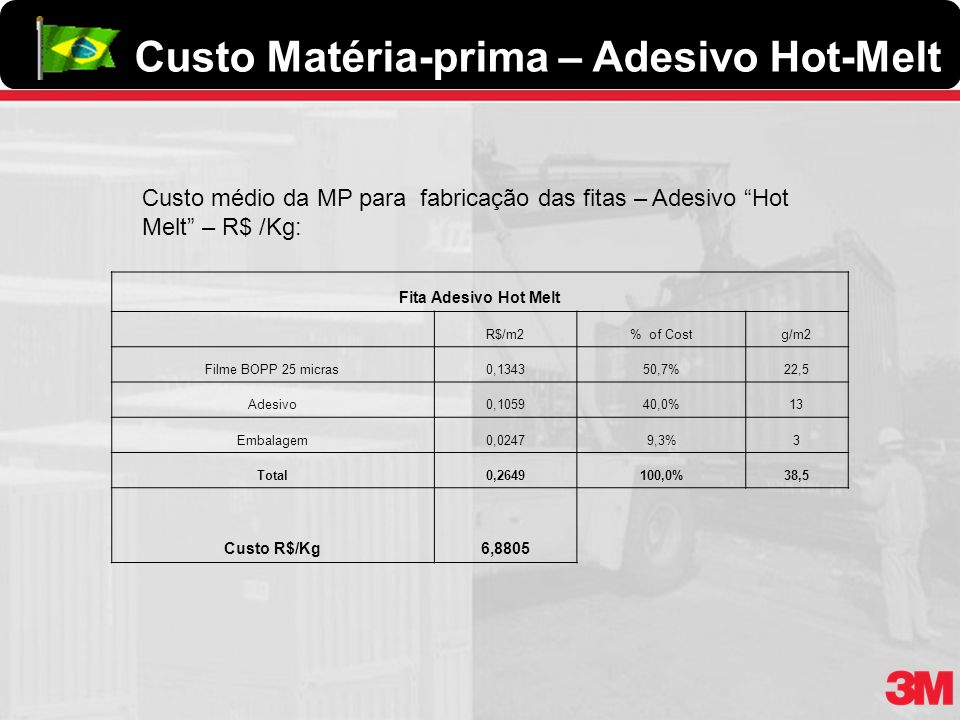 Custo Matéria-prima – Adesivo Hot-Melt