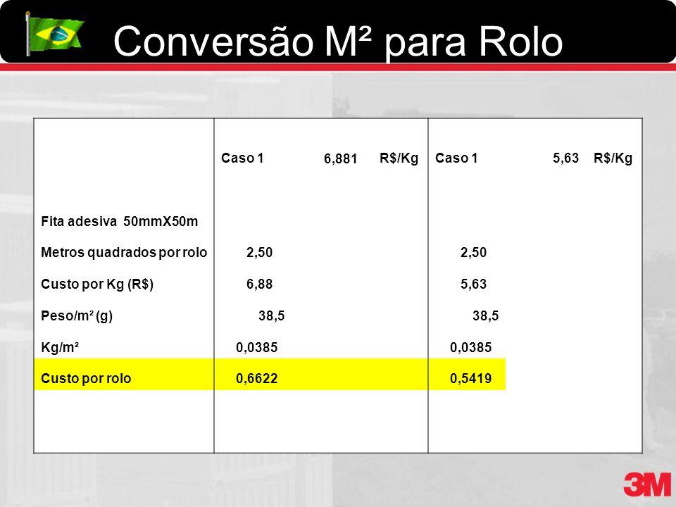 Conversão M² para Rolo Caso 1 6,881 R$/Kg 5,63 Fita adesiva 50mmX50m