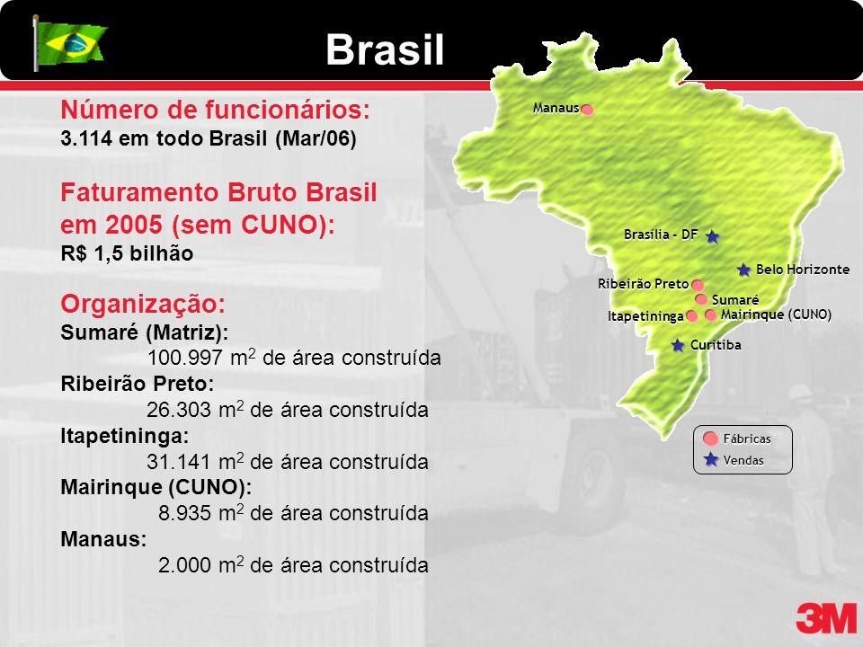 Brasil Número de funcionários: