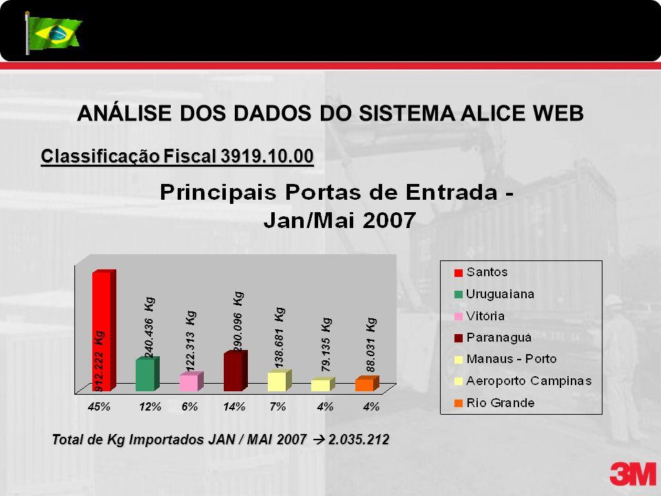 ANÁLISE DOS DADOS DO SISTEMA ALICE WEB