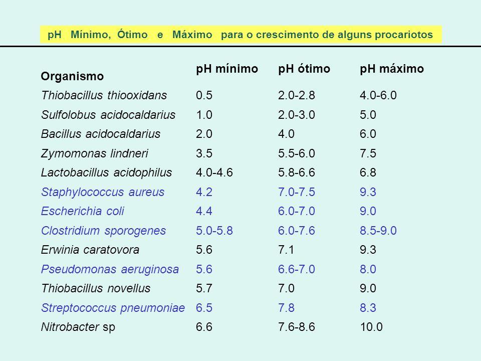 Thiobacillus thiooxidans 0.5 2.0-2.8 4.0-6.0 Sulfolobus acidocaldarius